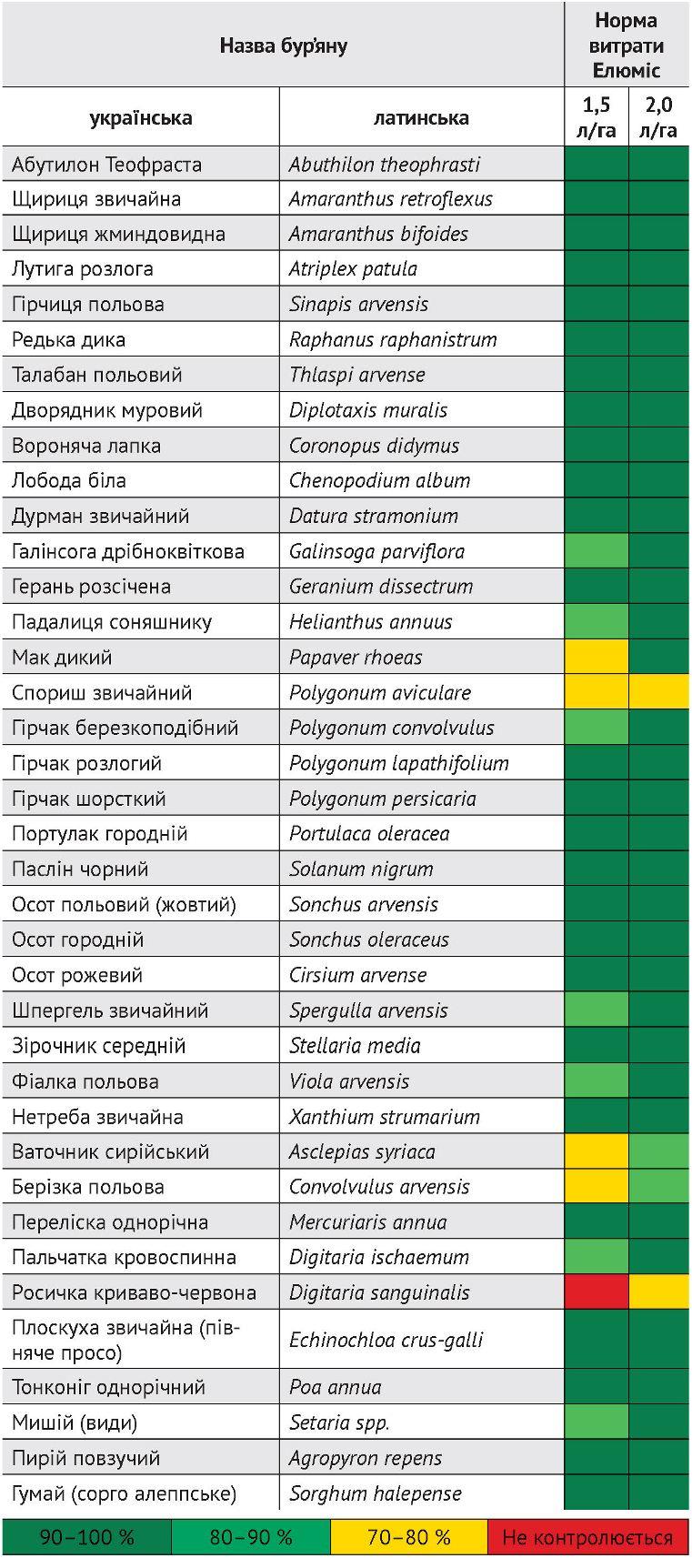 Чутливість окремих бур'янів до гербіциду Елюміс 105 OD, о. д. при різній нормі витрати